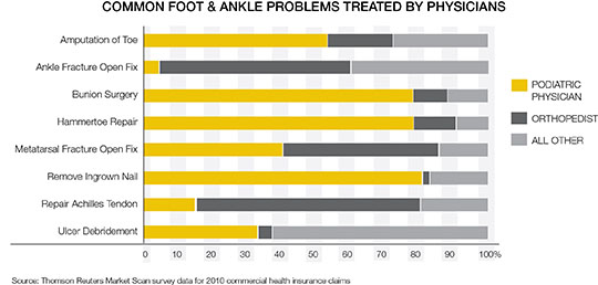 Foot and Ankle Care in US by profession