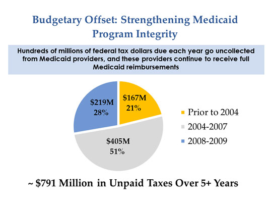 The HELLPP Act would improve Medicaid program integrity and return millions of dollars to the American health-care system.